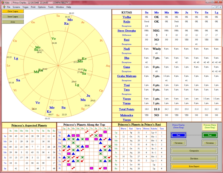 Horoscope Matching With Vedic Astrology - Zodiac