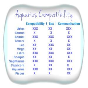 Aquarius and gemini compatibility percentage