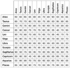 Star sign compatibility test