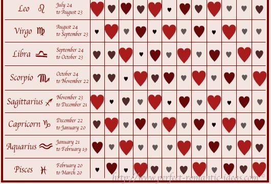 Astrology Compatibility Zodiac Compatibility Test