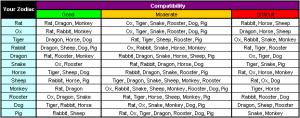 Taurus zodiac compatibility chart