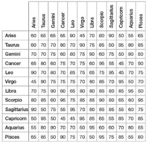 Aries Love Compatibility Chart - Love compatibility do your zodiac