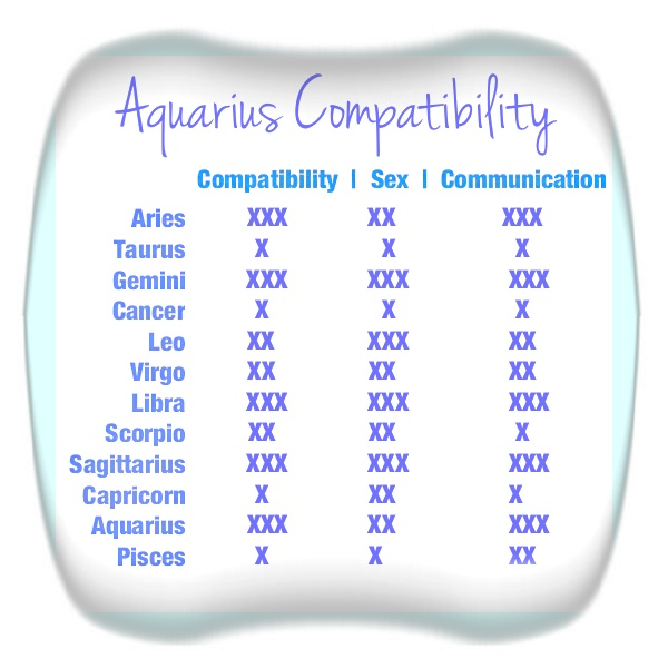 Aquarius compatibility table